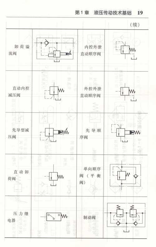 4  液压系统的图形符号  第2章  液压油及相关知识    2.
